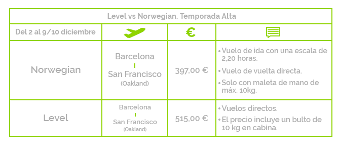 Vuelos low cost San Francisco temporada alta