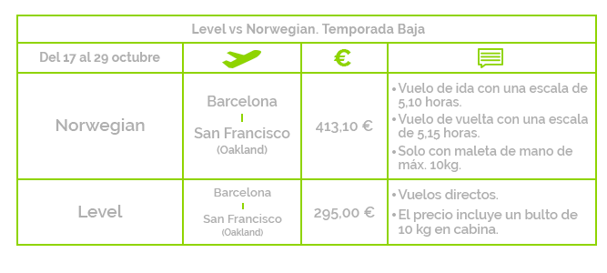 Vuelos low cost San Francisco temporada baja
